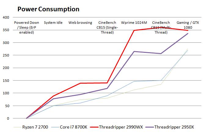 AMD Ryzen Threadripper 2990WX review - Power Consumption