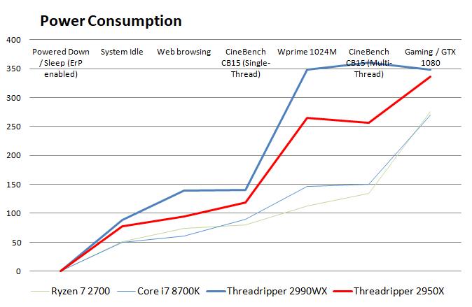 AMD Ryzen Threadripper 2950X review - Power Consumption
