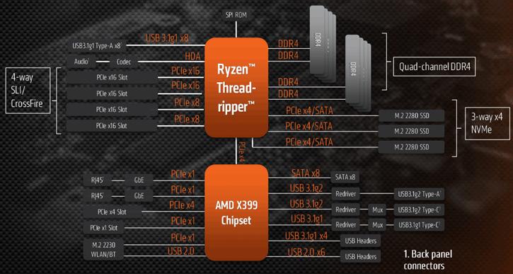 AMD Ryzen Threadripper 2990WX review - The AMD X399 Chipset
