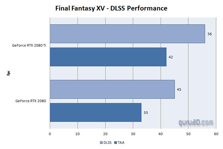 MSI GeForce RTX 2080 Ti Gaming X TRIO review - DX11: Final