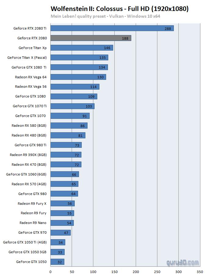 GeForce RTX 2080 Founders review - Vulkan: Wolfenstein II