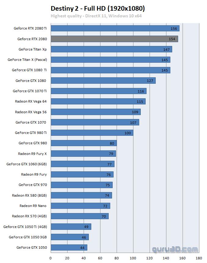 GeForce RTX 2080 Founders review - DX11: Destiny 2