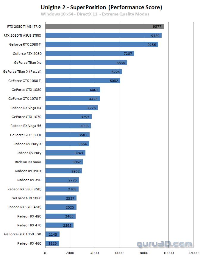 MSI GeForce RTX 2080 Ti Gaming X TRIO review - DX11: Unigine