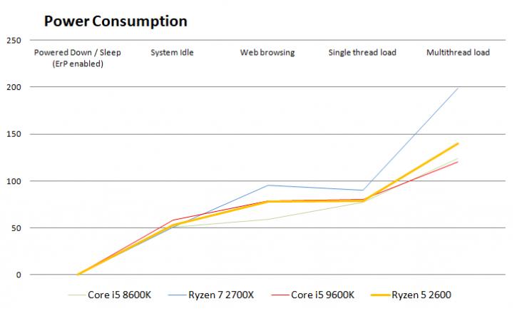 Intel Core i5 9600K processor review - Power Consumption