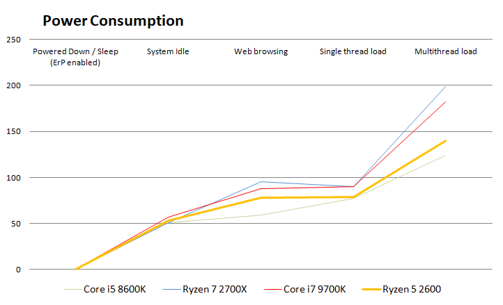 Intel Core i7 9700K processor review - Power Consumption