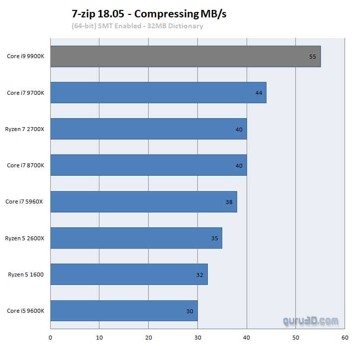 Intel Core i9 9900K processor review - Performance