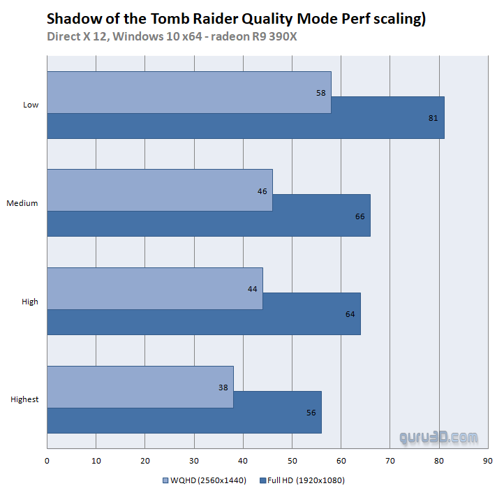 Shadow of the Tomb Raider: RTX and DLSS Update - Quality