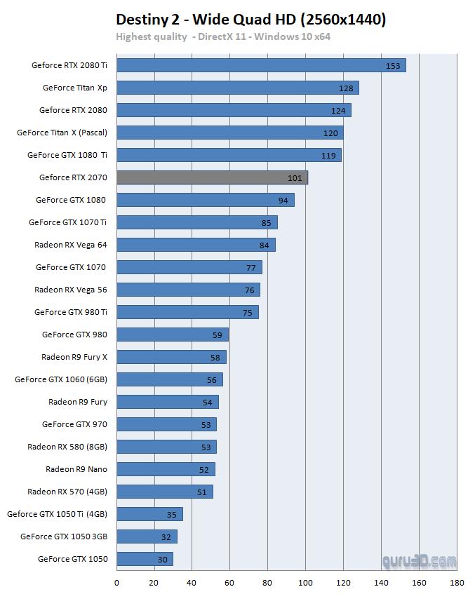 MSI GeForce RTX 2070 Armor 8G review - DX11: Destiny 2