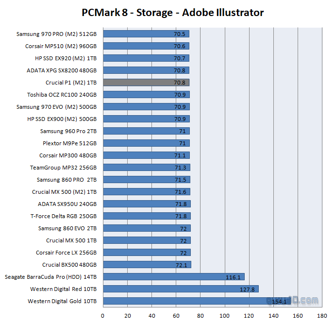 Crucial P1 M 2 1000GB SSD Review - SSD Performance Real
