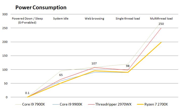 AMD Ryzen Threadripper 2970WX review - Power Consumption