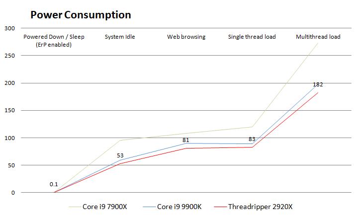 AMD Ryzen Threadripper 2920X review - Power Consumption