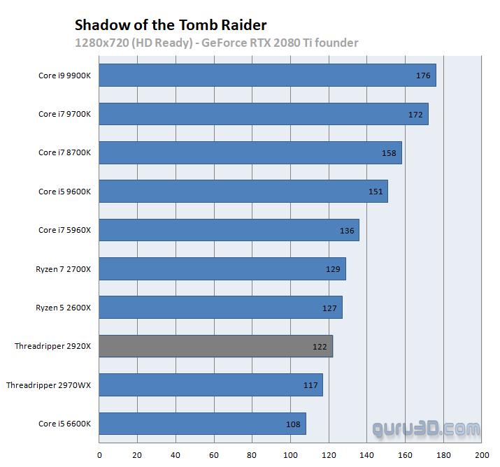AMD Ryzen Threadripper 2920X review - Performance - dGPU - Game