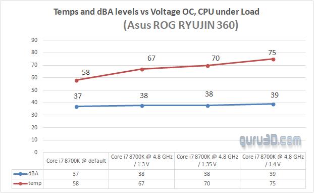 ASUS ROG Ryujin and Ryuo AIO kits review - Core i7 8700K OC at 4800