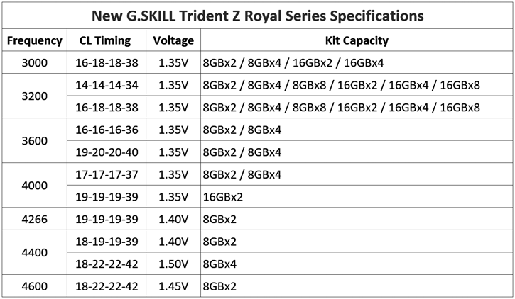 G Skill TridentZ Royal DDR4 3200 MHz review - Specifications