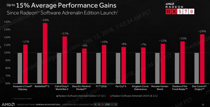 Radeon Adrenalin 2019 Edition Driver Overview - Performance