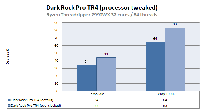 be quiet! Dark Rock PRO TR4 review - Threadripper 2990WX at
