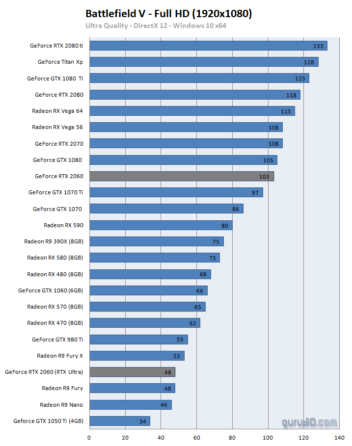 GeForce RTX 2060 review (founder) - DX12: Battlefield V