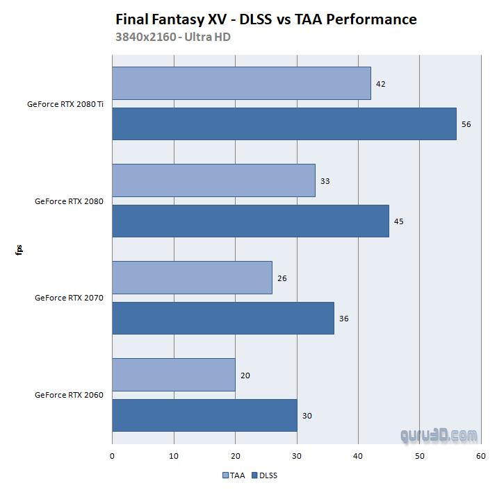 MSI GeForce RTX 2080 Ti LIGHTNING Z review - DX11: Final Fantasy XV