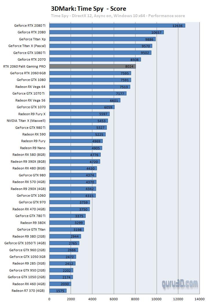 Palit GeForce RTX 2060 GamingPro OC review - DX12: 3DMark Time Spy