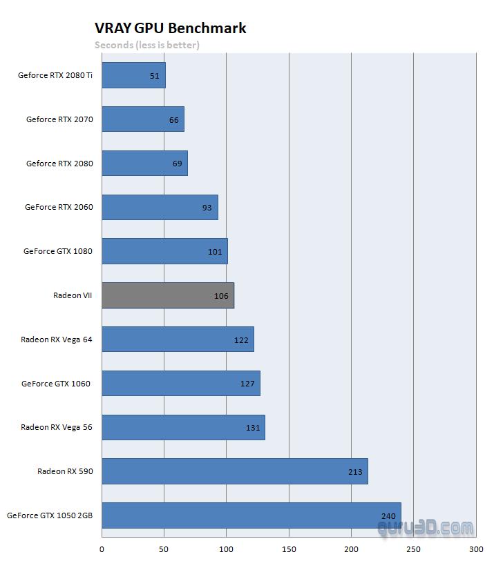 AMD Radeon VII 16 GB review (updated) - GPGPU: V-RAY