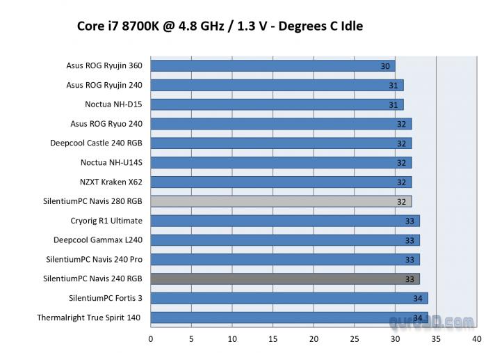 SilentiumPC Navis RGB 240 & 280 LCS review - Core i7 8700K OC at