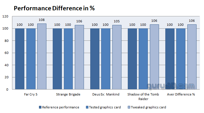 AMD Radeon VII 16 GB review (updated) - Overclocking The