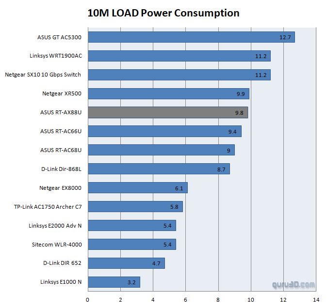 ASUS RT-AX88U (AX6000) router review - Power Consumption