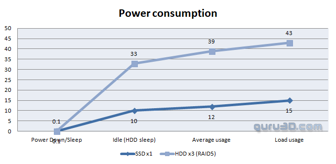 Synology DS1019+ Gigabit NAS Review - Power Consumption