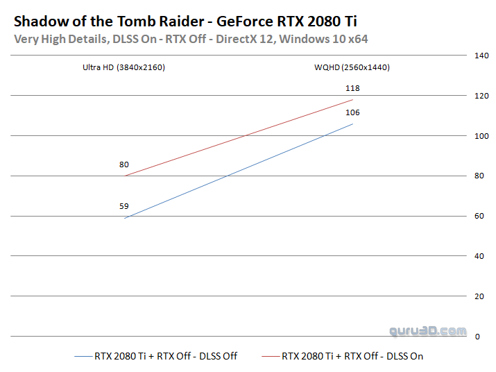 Shadow of the Tomb Raider: RTX and DLSS Update - DirectX 12
