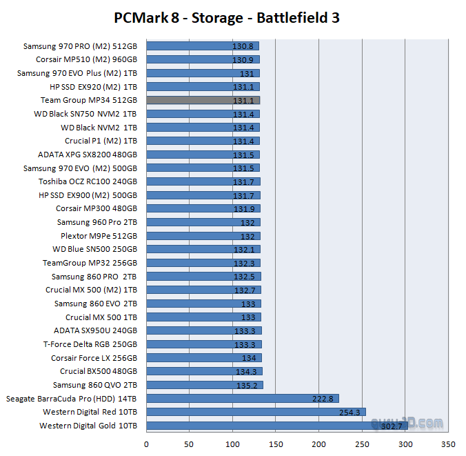 Team Group MP34 NVME SSD (512GB) review - SSD Performance Real World