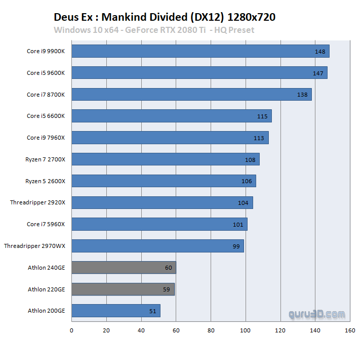 Amd Athlon 220ge And 240ge Review Performance Dgpu Game Performance 720p