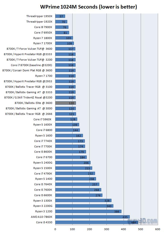 Ballistix Elite 3600 MHz 16GB Dual Channel DDR4 review - Performance