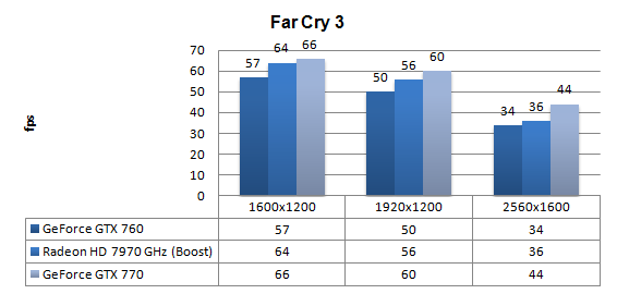 GeForce GTX 760 review - DX11: Far Cry 3