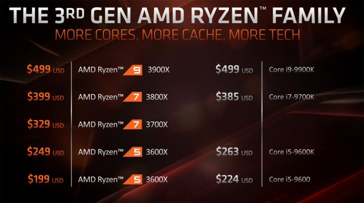 Ryzen 3000 processors are getting listed Ryzen 9 3900X for € 550