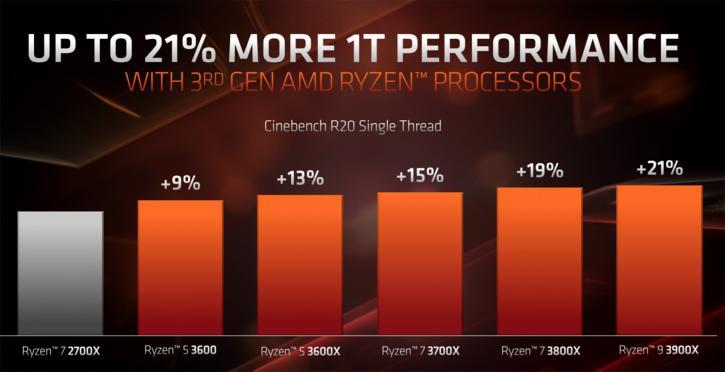 Tech preview: AMD Ryzen 3000 - 7nm ZEN2 - Ryzen 3000