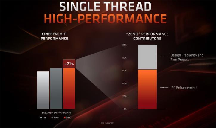 AMD Ryzen 7 3700X & Ryzen 9 3900X review - Ryzen 3000 processor family