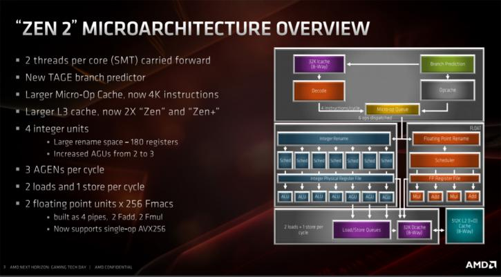 Tech Preview Amd Ryzen 3000 7nm Zen2 Architecture And Chiplet Design