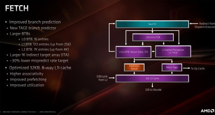 Tech preview: AMD Ryzen 3000 - 7nm ZEN2 - Architecture and