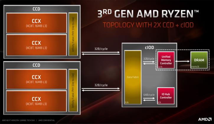 Tech preview: AMD Ryzen 3000 - 7nm ZEN2 - Architecture and Chiplet