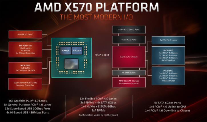 Tech preview: AMD Ryzen 3000 - 7nm ZEN2 - Ryzen 3000 PCIe