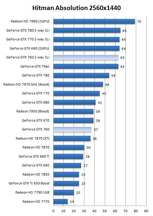 GeForce GTX 760 SLI review - DX11: Hitman Absolution