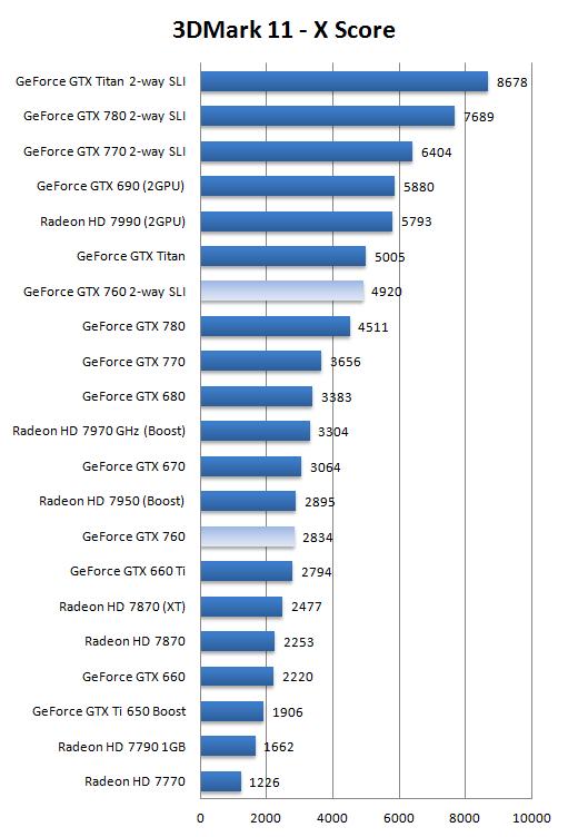 GeForce GTX 760 SLI review - DX11: Futuremark 3DMark 11 & 2013