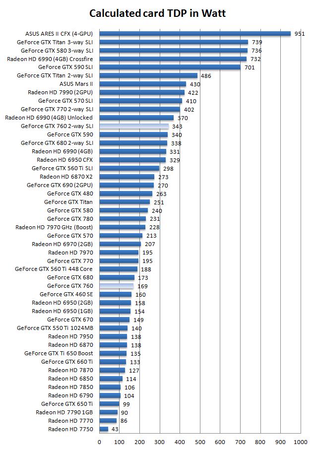 Geforce Gtx 760 Sli Review Power Consumption