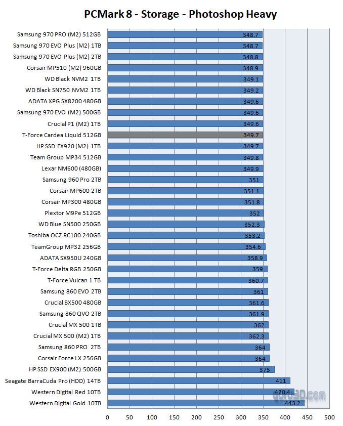 TeamGroup T-Force Liquid NVMe SSD review - SSD Performance