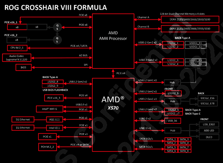 ASUS ROG Crosshair VIII Formula review - Product Showcase