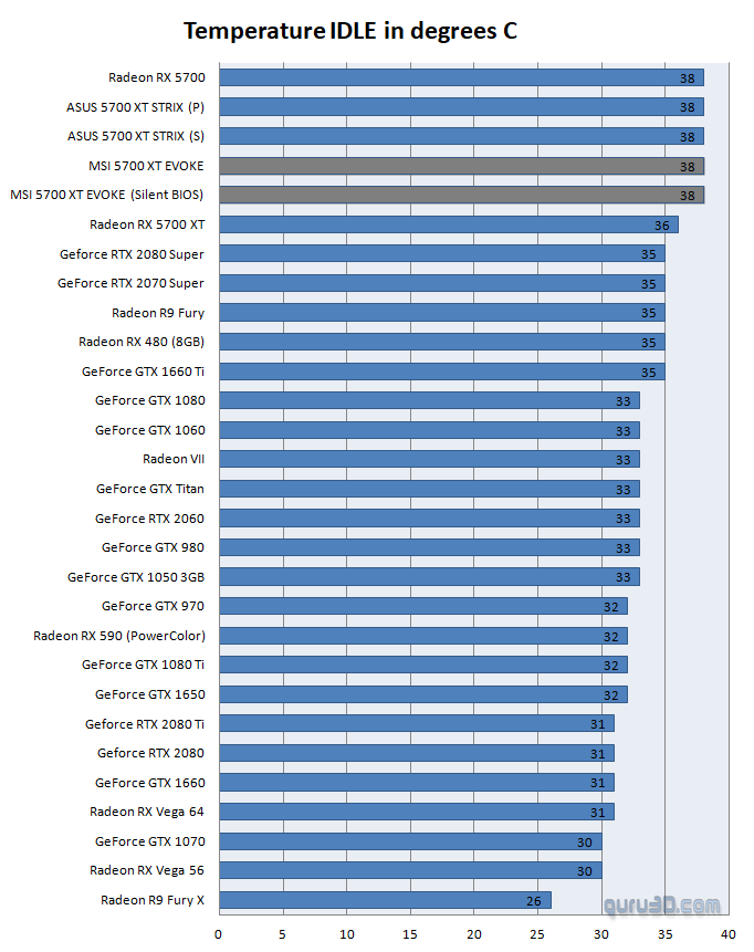 MSI Radeon RX 5700 XT Evoke review - Graphics card temperatures