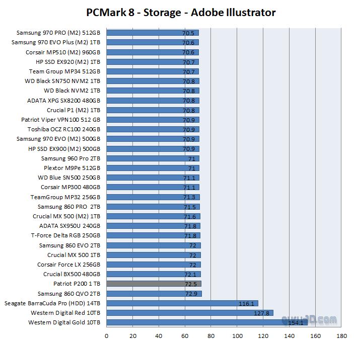 Patriot P200 1TB SATA3 SSD Review - SSD Performance Real