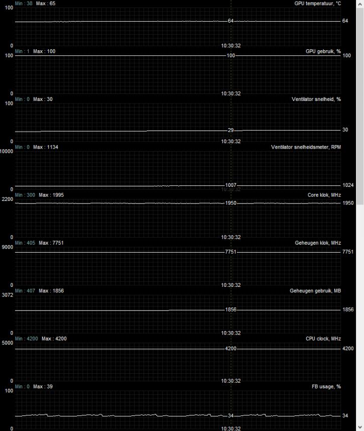 Обзор MSI GeForce RTX 2070 SUPER Gaming Z TRIO - Температура видеокарты