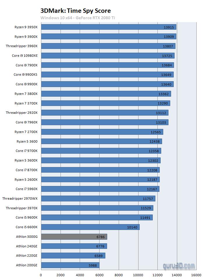 Amd Athlon 3000g Review Performance Dgpu Games 3dmark Time Spy