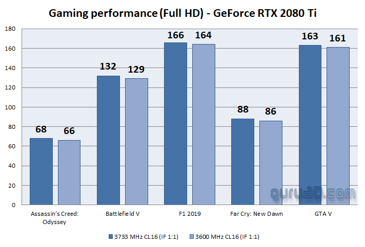 Amd Ryzen Ram Scaling Performance Effect In Games Games Performance 3733 Mhz Vs 3600 Mhz Using The 1 1 Infinity Fabric Divider